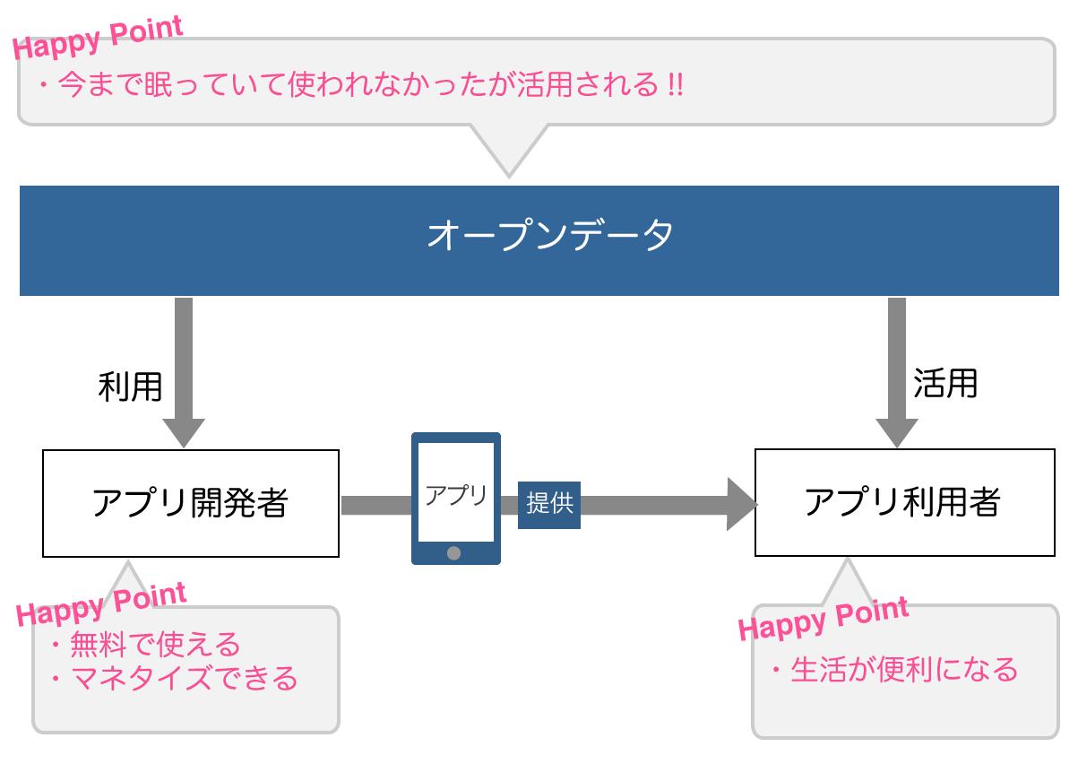 blog_opendata